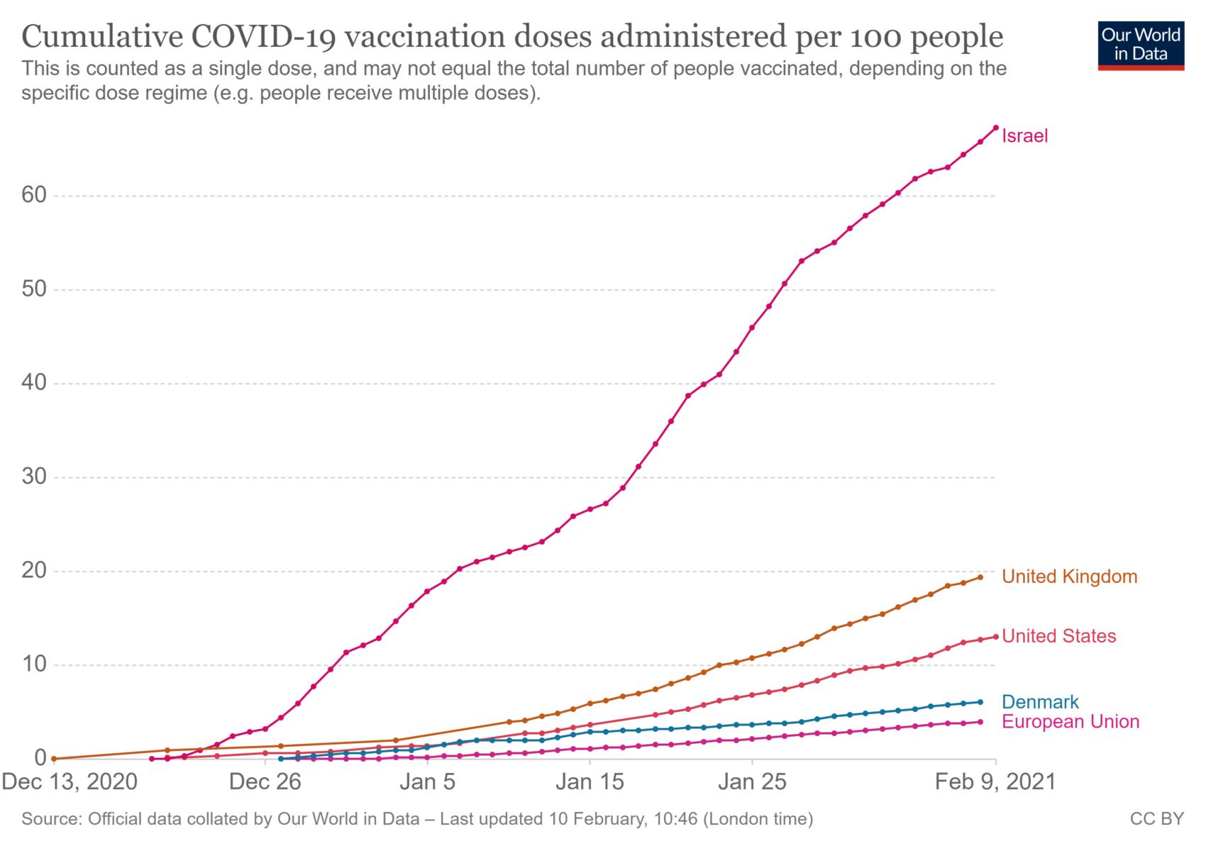 Graf Med Antal Vaccinerede